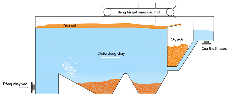 Hệ thống tách lọc dầu mỡ xử lý nước thải
